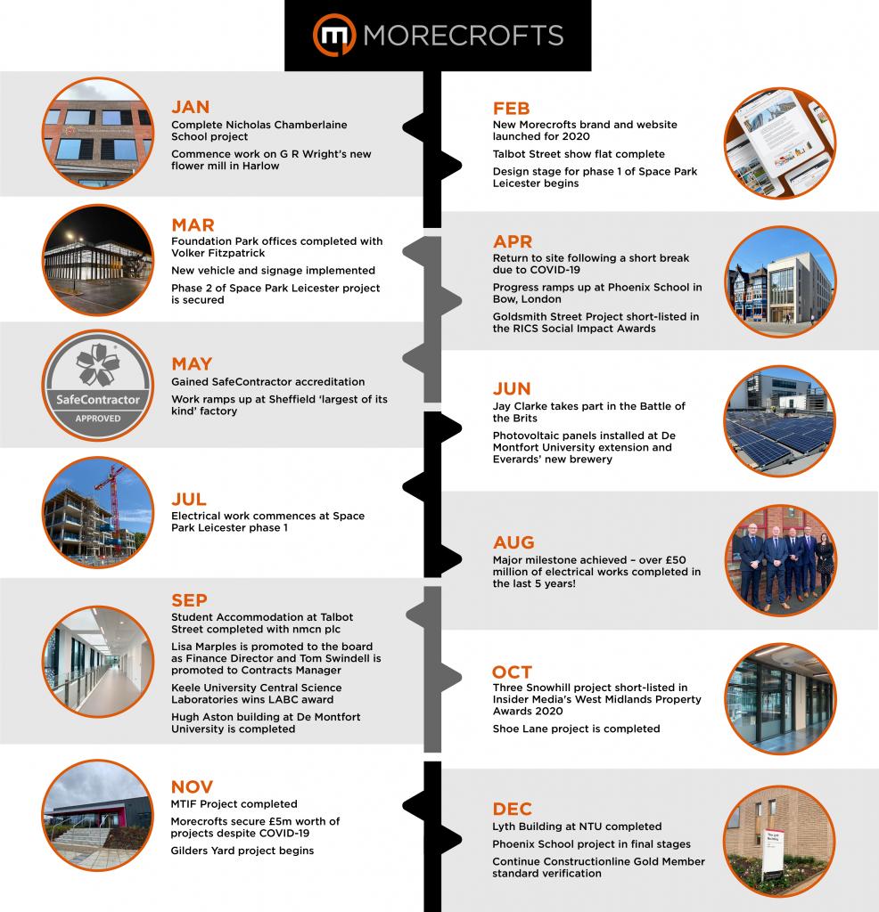 Morecrofts 2020 timeline